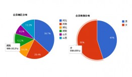 jQuery pie chart proportional distribution data display